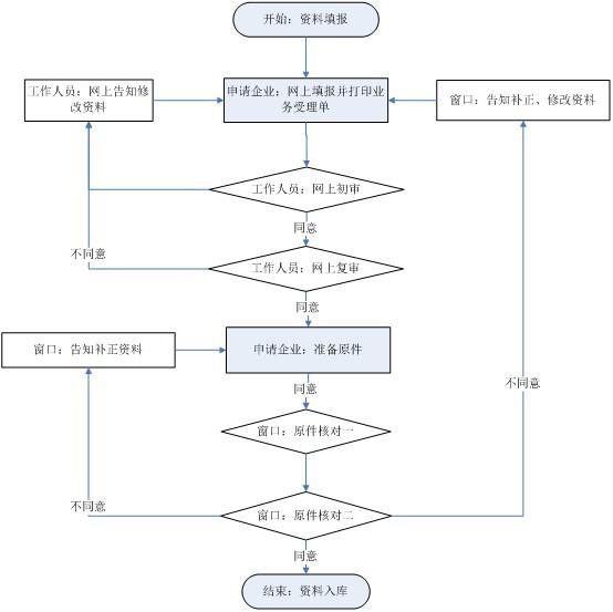 社保伟德国际流程图